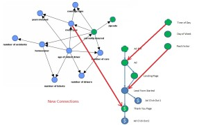 Model with all connections