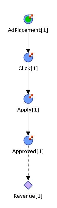 Multi-stage model for predicting revenue